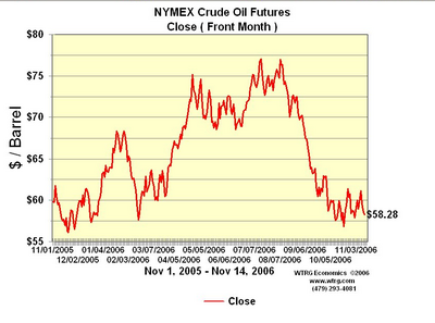 Crude Oil prices 2006