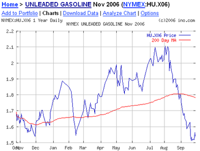 Unleaded prices